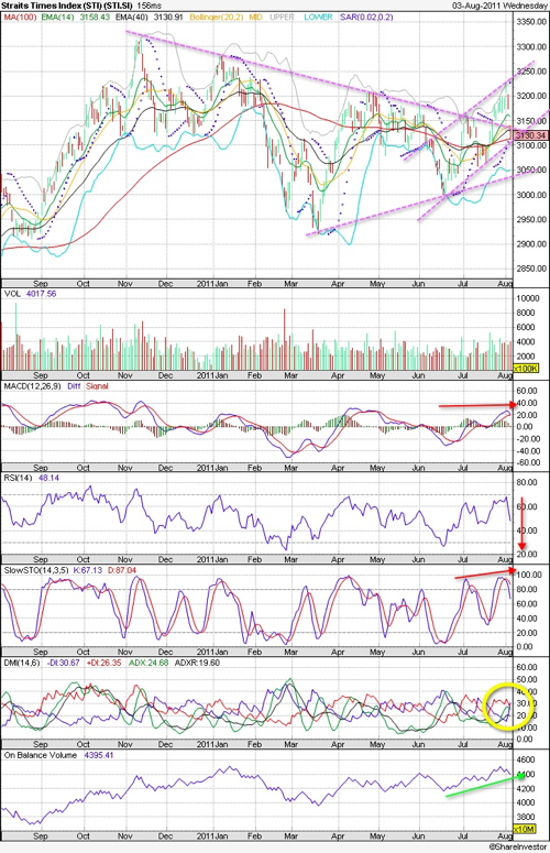 20110803-STI-Technical-Chart.png