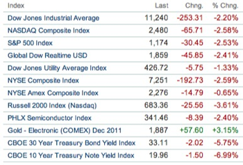 20110902 - US Stock Market closing prices