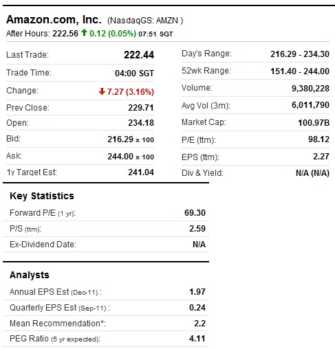 Fundamentals of Amazon Stock