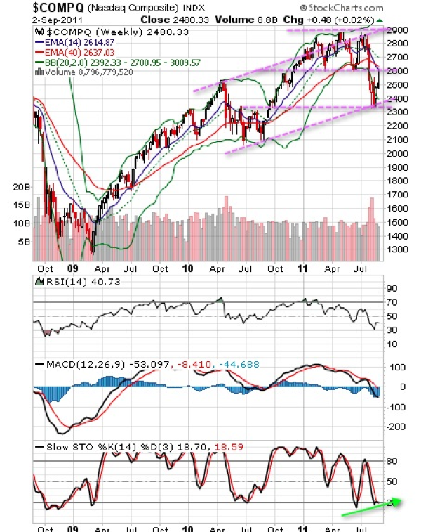 Nasdaq Composite Technical Chart (Weekly)