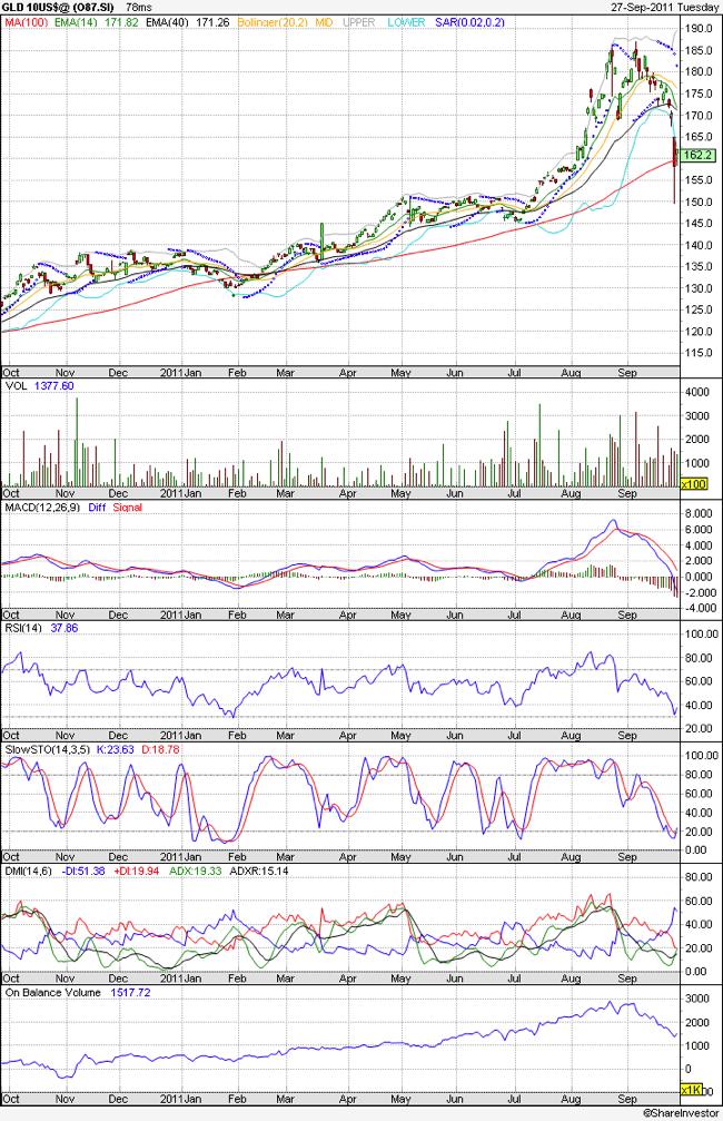 SPDR Gold Shares technical chart