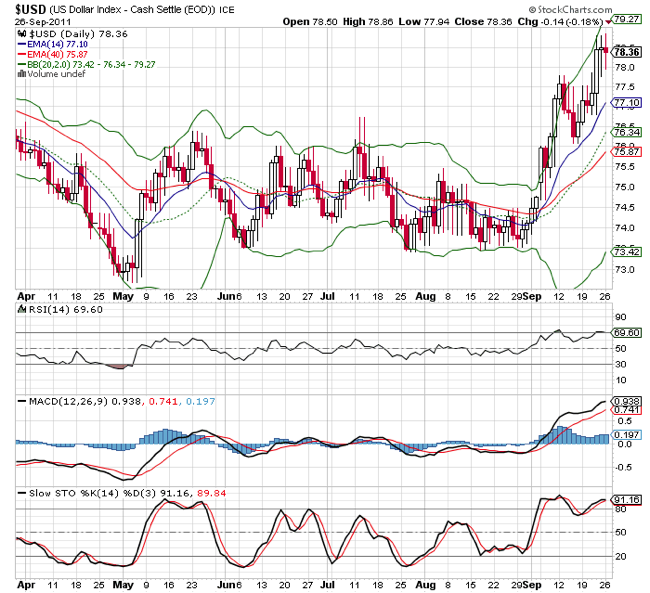 USD Index Technical Chart