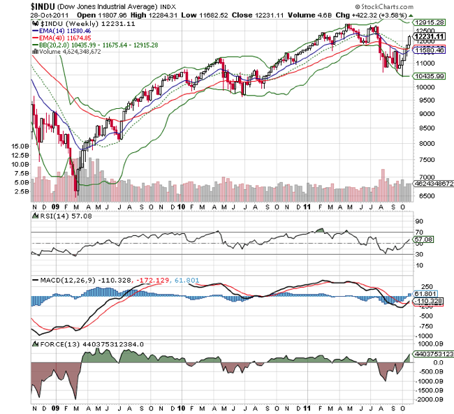 Dow Jones Industrial DJIA Index Technical Chart