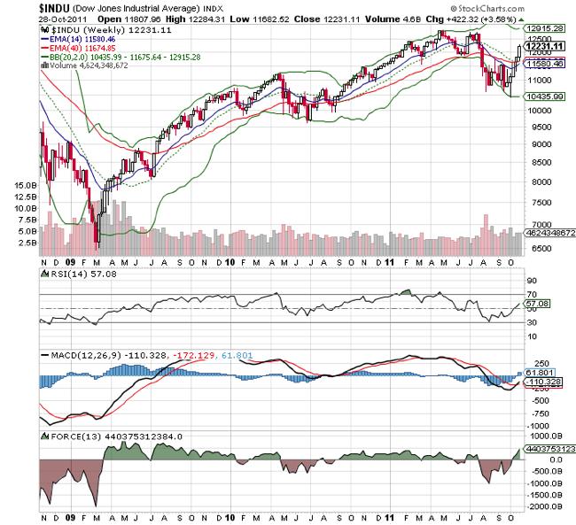 Dow Jones Industrial DJIA Index Technical Chart