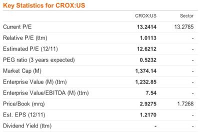 Financial Indicators - Crocs