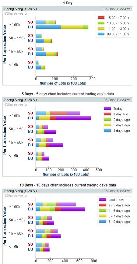 Sheng Siong - Accumulation Chart