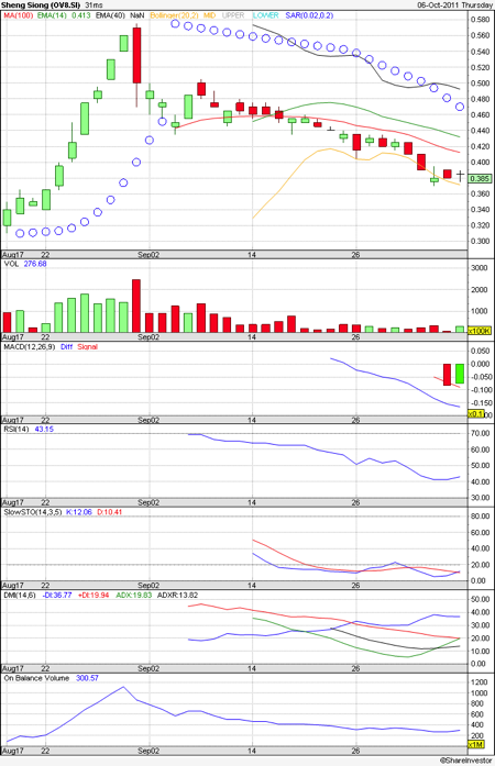 Sheng Siong Technical Chart