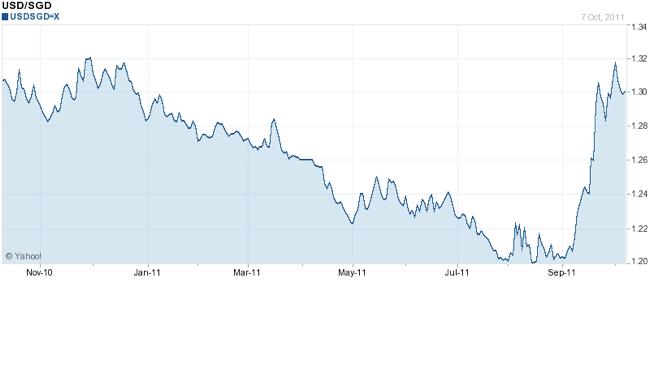 USD SGD Chart