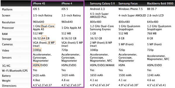 iPhone 4S Specifications - comparison