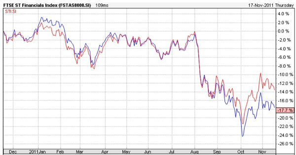 FTSE Financial vs STI Technical Chart
