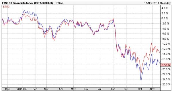 FTSE Financial vs STI Technical Chart
