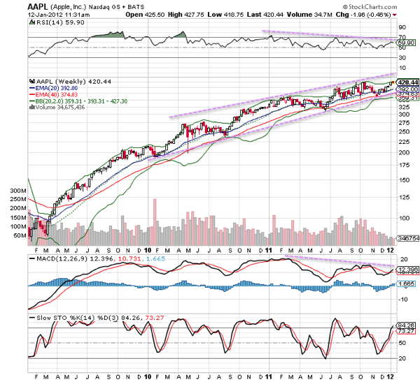 20120112 - Apple Stock (Technical Chart - Weekly)