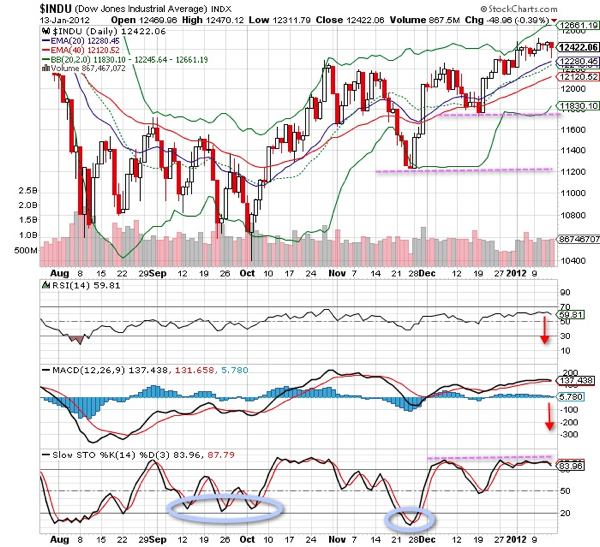 20120114 - Dow Jones Technical Chart (Daily).