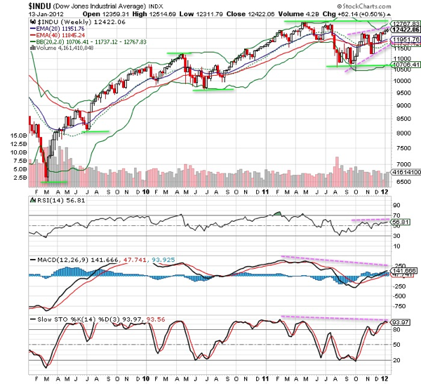 20120114 - Dow Jones Technical Chart (Weekly)
