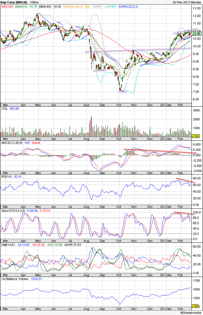 Keppel-Corp-Technical-Chart.png