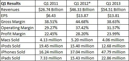 Apple Q1 YonY comparisons