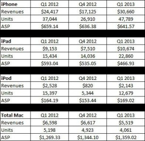 Apples Products Breakdown