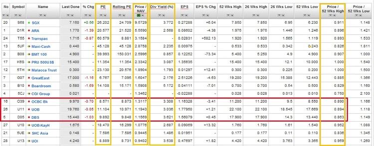 20130621  SG DBS  Ratios