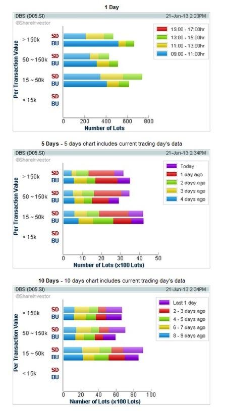20130621  SG DBS  Volume Distribution