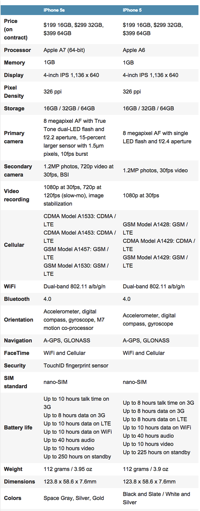 iPhone5Svs5 - specs