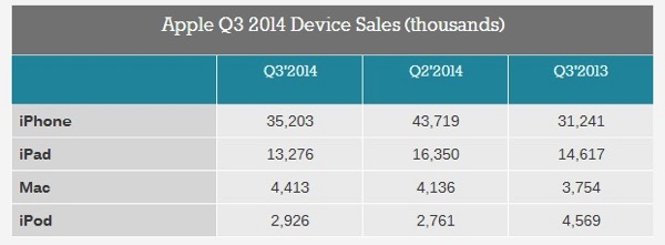 20140818  AAPL Q3 2014  Devices Sales