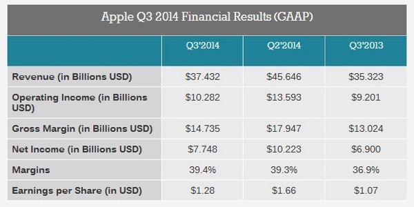 20140818  AAPL Q3 2014  Financial Overview