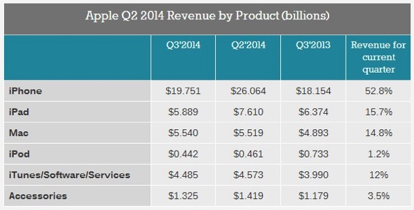 20140818  AAPL Q3 2014  Rev by Products