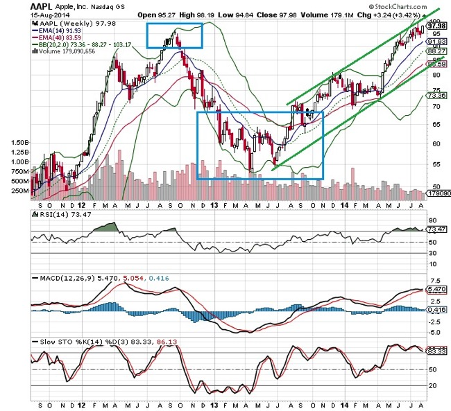 20140818  AAPL technical chart