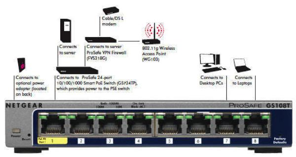 GS108T - Connectivity