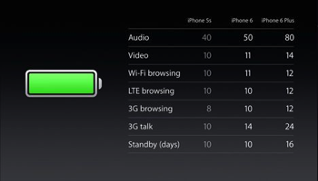 iPhone6vs6Plus Battery Life