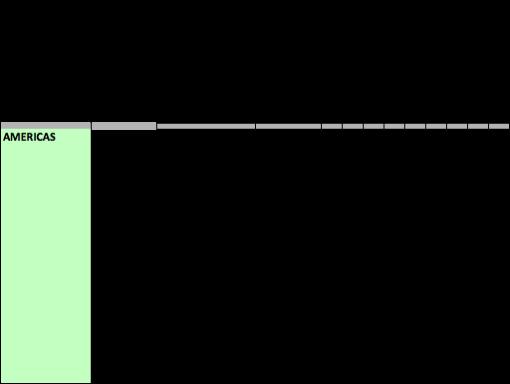 Phone LTE coverage - Americas