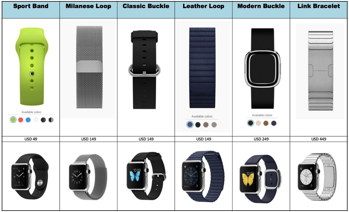Apple Watch - Compare Watch Bands