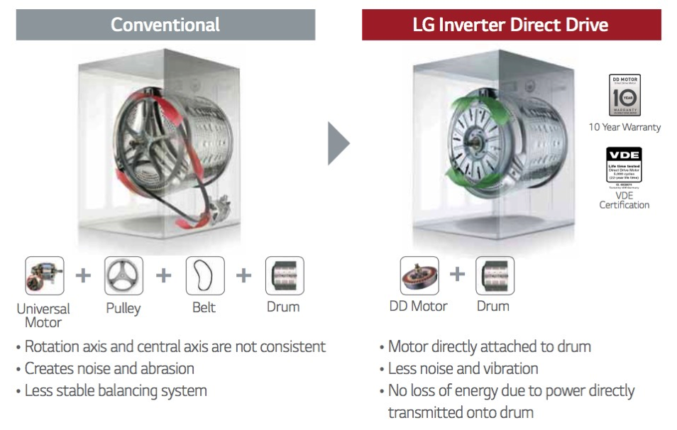 LG Inverter Direct Drive