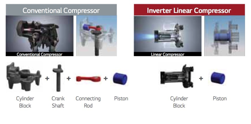 LG Invertor Linear Compressor