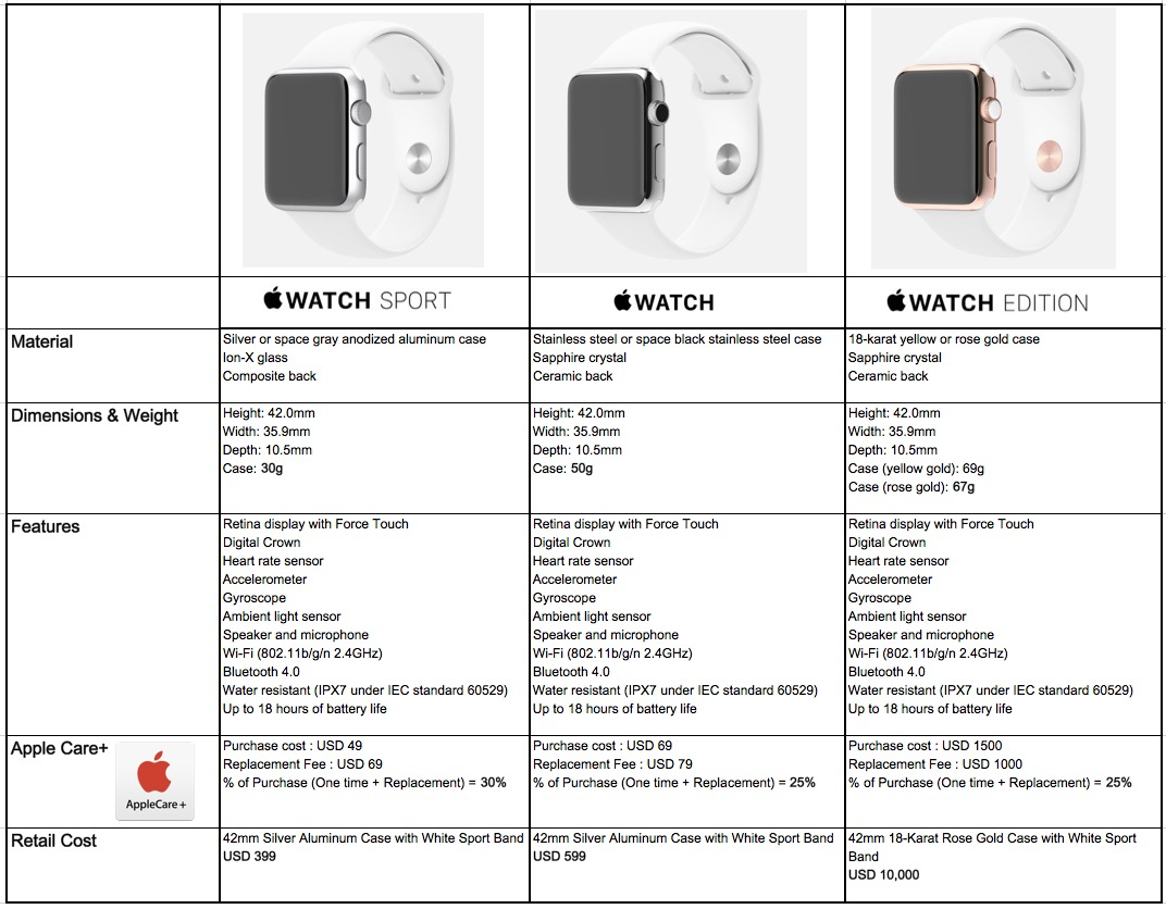 Review of the new Apple Watch - smartness in luxury? How ...