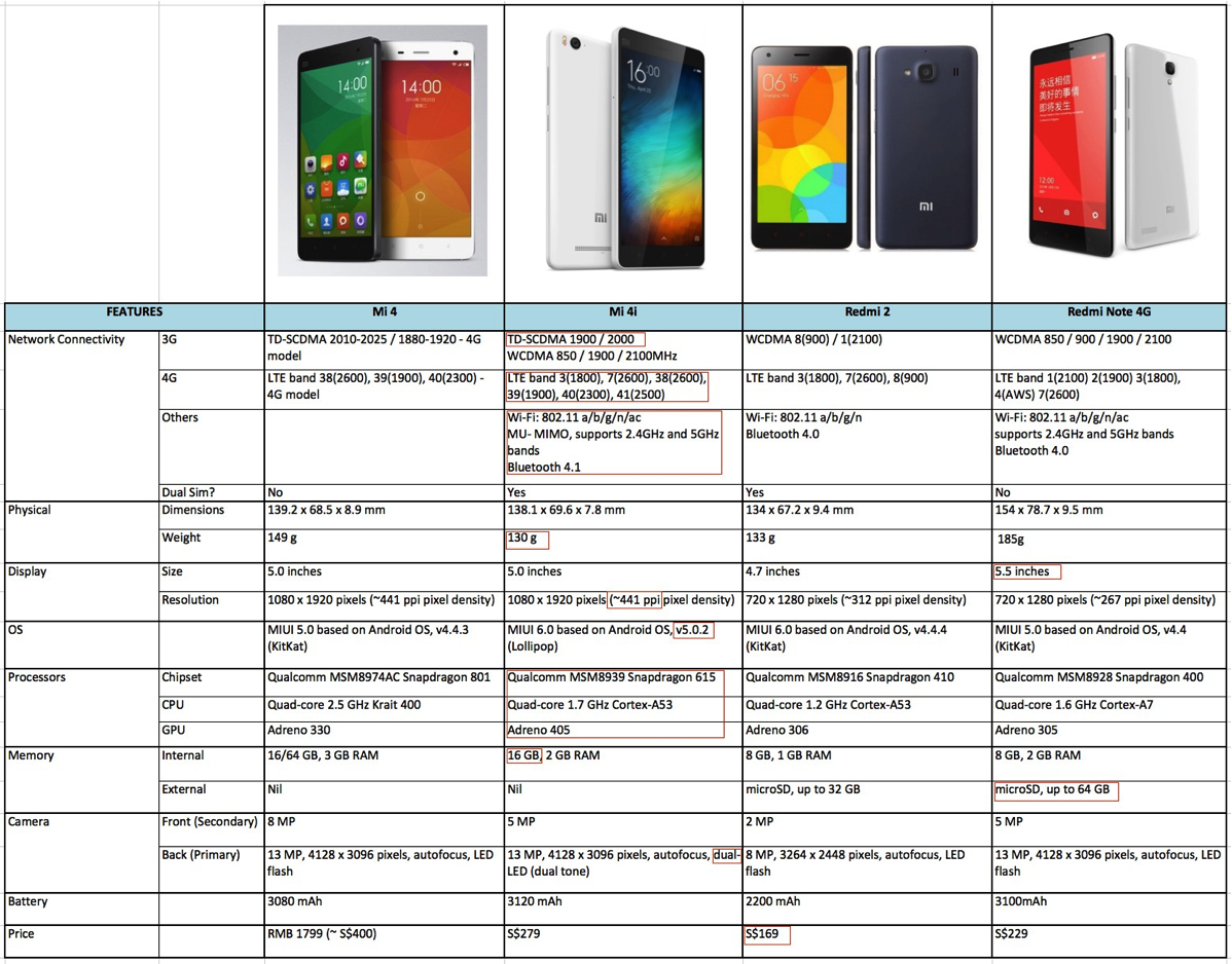 Specifications compare (Mi 4, Mi 4i, Redmi 2, Redmi Note 4G)