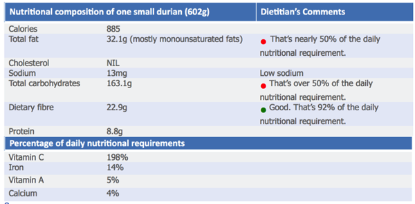 Nutrition values for Durian