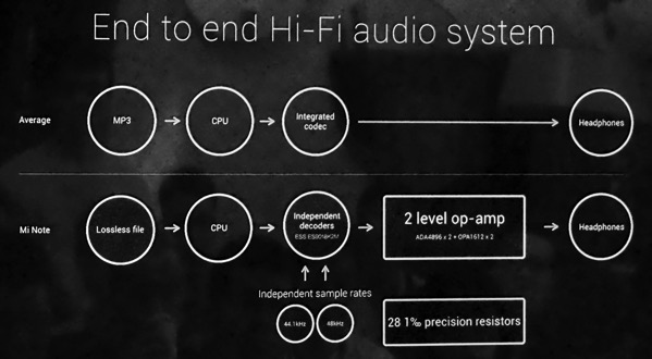 MiNote launch experiential event 2015 - HiFi system