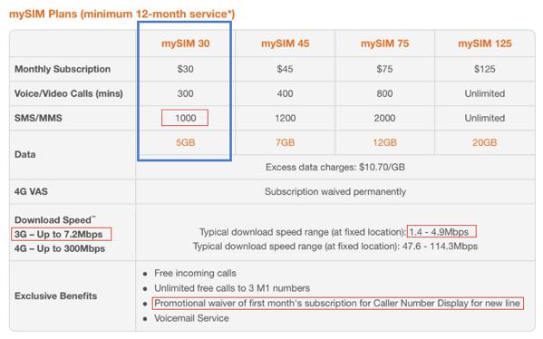 M1 mySim review - mySim plan overview