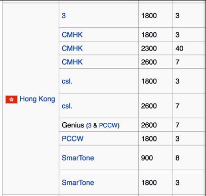 LTE Bands - Hong Kong
