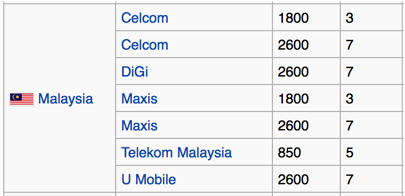 LTE Bands - Malaysia