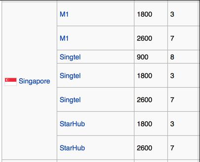 LTE Bands - Singapore
