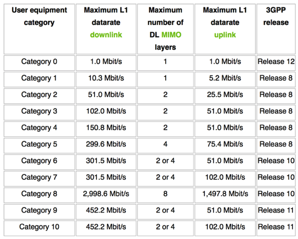 LTE Categories - Overview