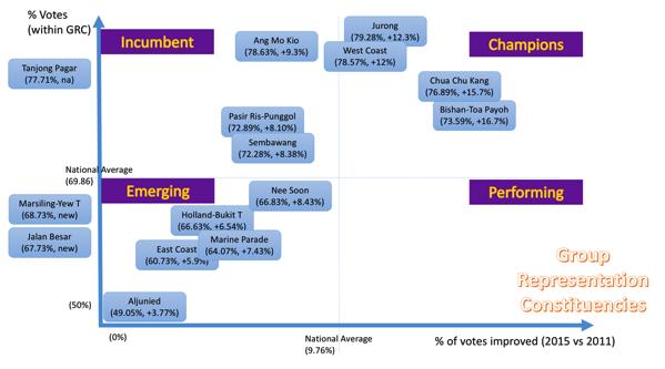 Singapore GE - Performance Summary (GRC)