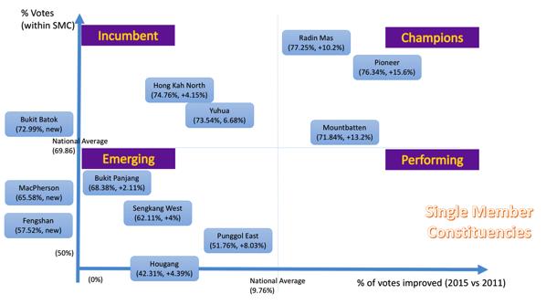Singapore GE2015 - Performance Summary (SMC)