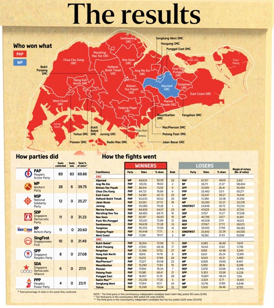 Singapore GE2015 Results