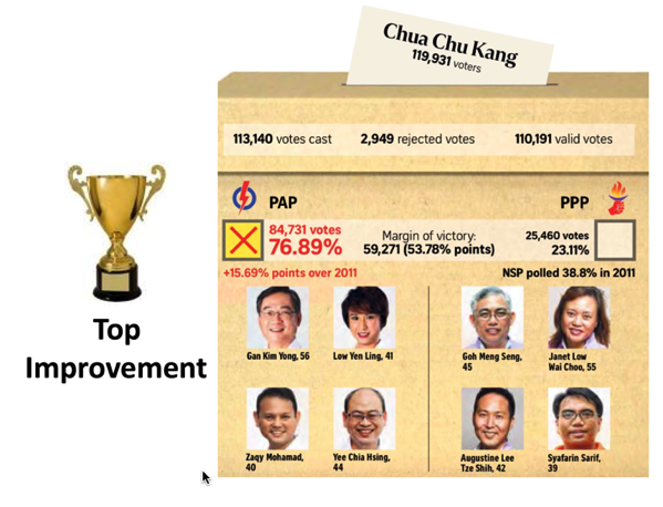 Singapore GE2015 - Top Improvement