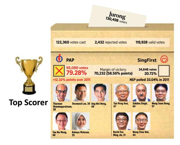 Singapore GE2015 - Top Scorer