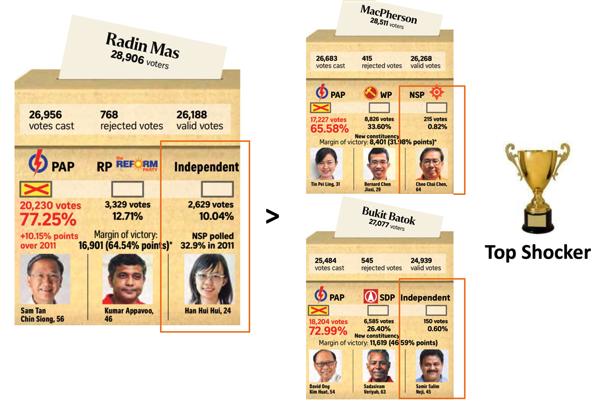 Singapore GE2015 - Top Shocker