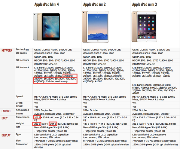 iPad Mini4 - Specs Comparison 1